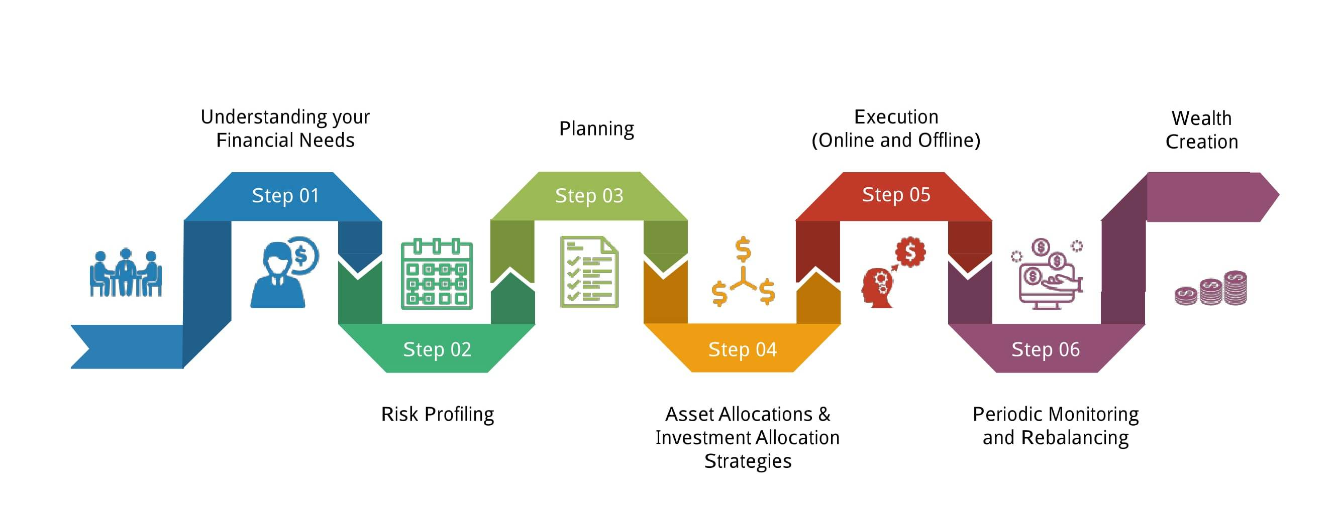 1 the process of creating a detailed plan to meet your financial needs and prepare for the future is Future activity needs to be completed  7 prepare external financial reports  18 prepare for and plan the audit process.
